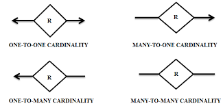 relationship constraints in dbms  er model        edugrabs    cardinality notations relationship constraints in dbms