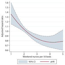 what questions should researchers ask about the weekend effect death rate for stroke patients red line is worse as nurse coverage shrinks