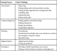 Best Practices for Correctional Nurse Critical Thinking Programa Integraci  n de Tecnolog  as a la Docencia   Universidad de