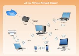 wireless network wlan wlan how to create a wireless network ad hoc wireless network diagram