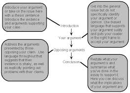images about argument writing on pinterest   models  the    good and bad example  how to build an argument and to write an essay
