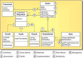uml   class diagram definition  uml    uml   class diagram