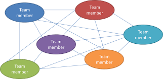 a leaders influence on the team s interpersonal communication skills perfect interpersonal communication skills are the goal