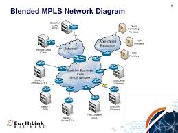 elnk business mpls sip overview      blended mpls network diagram