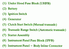 clutch start switchcar wiring diagram 2000 saturn ls2 engine fuse box map