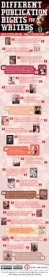 best images about infographics for writers infographic different publication rights for lance writers reveals the type of rights