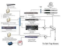 docsis cable headend architecture diagram   the network technology    docsis cable headend solution diagram