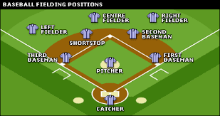kids sports   baseball player positions  description and field    kids sports   baseball player positions  description and field location