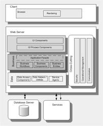 application architecture visios now available   j d  meier    s blogweb application archetype