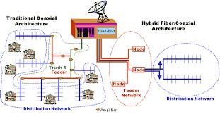collection hfc network diagram pictures   diagramshfc hybrid fiber coax