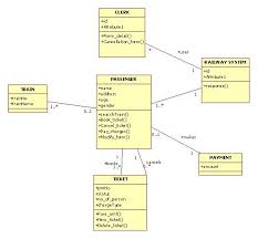 how is a class diagram converted into code    stack overflowenter image description here