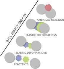 Advances in mechanochemical processes for biomass valorization ...