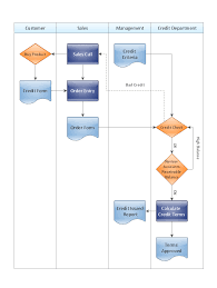 credit card processing system uml diagram uml in mins cross functional flow chart credit approval process