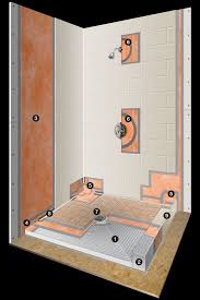 ideas shower systems pinterest: schluter shower systems we have them only product to use when building or remodeling a shower come in today and let us tell you about it