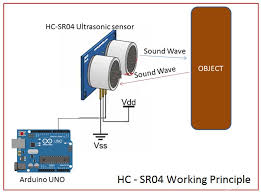 New product in gift shop! <b>HC</b>-<b>SR04 Ultrasonic</b> Ranging Sensor ...