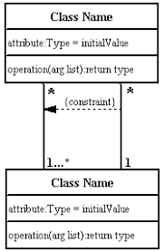 uml class diagrams   unified modeling language help   uml tutorialsclass diagram constraint