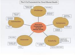 essay mental illness essay mental health essays photo resume essay essay about mental health an important aspect of life essay mental illness essay