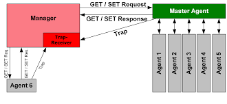 simple network management protocol snmp computer technology pass principle of snmp communication