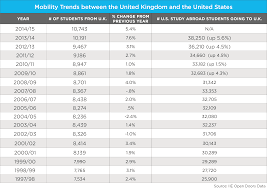 education in the u k wenr 1 mobility trends between united kingdom united states