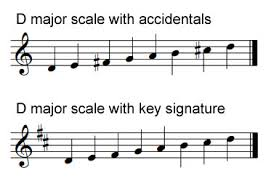 Image result for d major scale