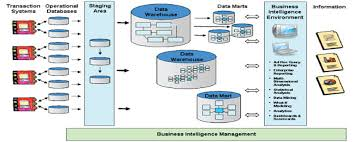 Data Warehousing Architecture ravindranathreddy   msbi   blog   blogger