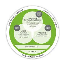 agrave mbits de treball elearn center universitat oberta de evolution of the education model the priority of this work area is to ensure the evolution of the s education model the definition of the