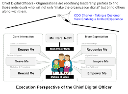 the chief digital officer cdo defining this critical cdo roles are permeating every large consumer facing organizations