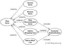 use case diagram   technical living documentationshopping cart checkout use case