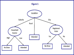 definitionadvantages of decision trees