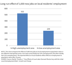 job creation incentives work best where unemployment is high by estimating job growth s effects on local employment to population ratios we can ballpark the number of jobs going to locals versus in migrants