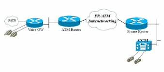 frame relay network diagram photo album   diagramsvoip qos for frame relay to atm interworking with llq ppp lfi and