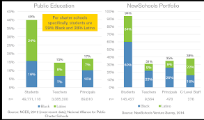 education organizations need to diversify leadership newschools chart school demographics nces napcs nsvf