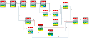 w  dhu developing project schedule for electric furnace rebuild    network diagram