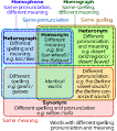 Images & Illustrations of heteronym