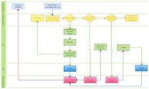 process flow chart template excel   pngprocess flow diagrams in excel photo album diagrams