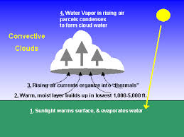 cloud formation and types   jase    s atmosphereformation of a convective cloud