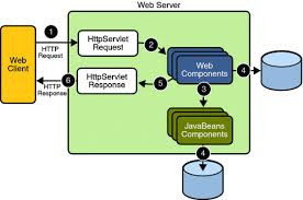 web applications   the java ee  tutorialdiagram of web application request handling  clients and web components communicate using httpservletrequest and httpservletresponse