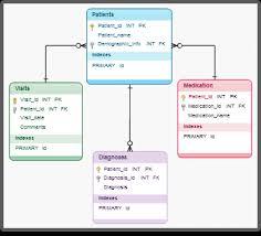 diagram examples drawn using creately   createlydatabase diagram   relationships