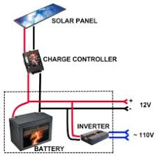 solar for 600 ft cabin small cabin forum (1) Simple Solar Power System Diagram solar system diagram solar power system diagram