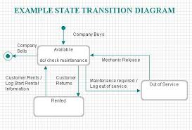 defining state transition diagrams for objectsexample state transition diagram