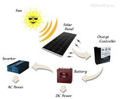 rv solar panel installation guide rv solar power Simple Solar Power System Diagram Simple Solar Power System Diagram #41 solar power system diagram