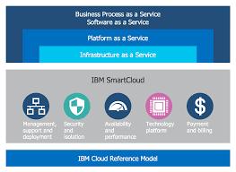 cloud computing architecture diagrams   cloud computing diagrams    cloud computing architecture diagrams