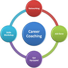 career coaching and job search techniques