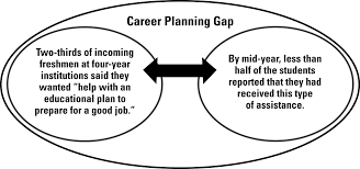 what these college freshmen want but aren t getting by mid year an illustration showing that although a large percentage of students are looking for career planning assistance