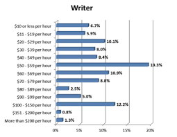 popular best essay ghostwriting services online Angela Booth s Fab Freelance Writing Blog And there are proofs