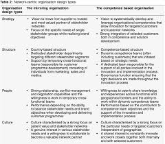 organising for networked healthcare series part 3 executive the point is that all critical design dimensions need to be aligned and balanced to design an effective organisation the design dimensions considered in