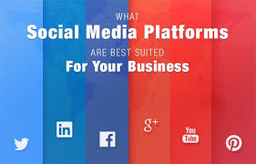 What Social Media Platforms are Best Suited to Your Business ...