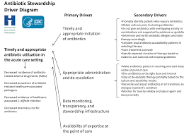 Practical Guide to Antimicrobial Stewardship