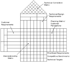 hoq e  house of quality enhanced for it          zdlc it    the methodology  the methods of using the classical house of quality