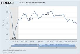 But the behavior of long term interest rates or inflation expectations in response to recent communications by central banks has gone in the opposite